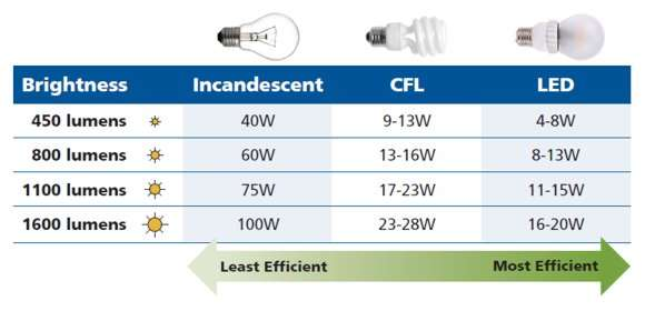 Light Bulb Lumen Comparison Chart